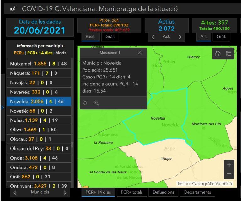 Novelda registra 4 nuevos contagios por Covid-19