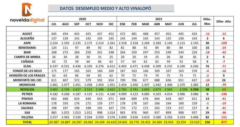 Aumenta el desempleo en Novelda por primera vez desde enero con 38 personas más