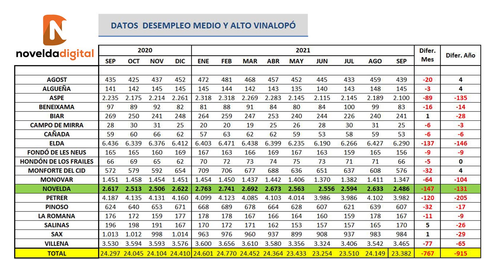 Desciende el desempleo en Novelda en 147 personas