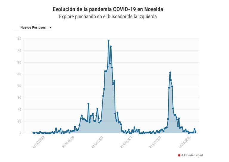 Novelda registra 2 nuevos contagios por Covid-19
